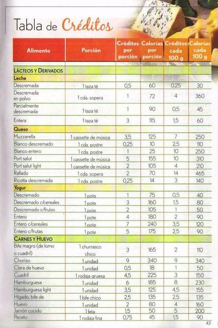 Alimentos para perder grasa abdomen supuesto: