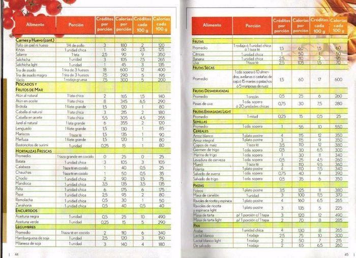 dieta de los puntos pdf descargar