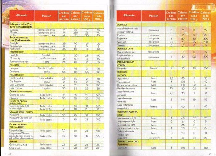 Dietas para bajar de peso del dr cormillot